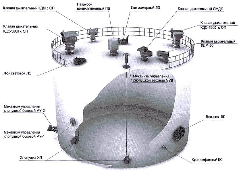 Общий вид резервуара